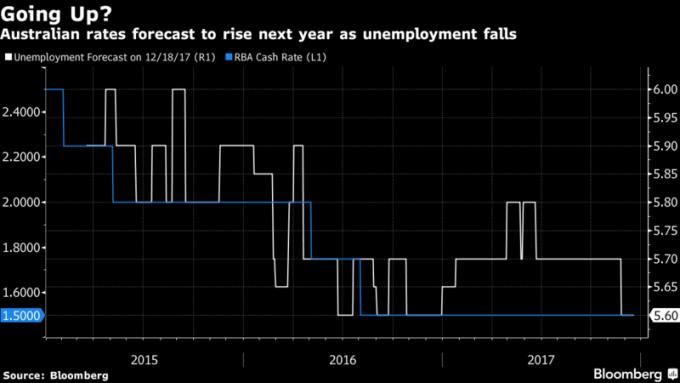 澳洲2018年失業率若下降,澳央行預計將展開升息