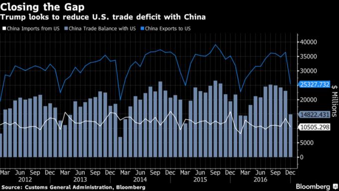 川普盼縮窄與中國的貿易赤字。圖片來源:《彭博資訊》