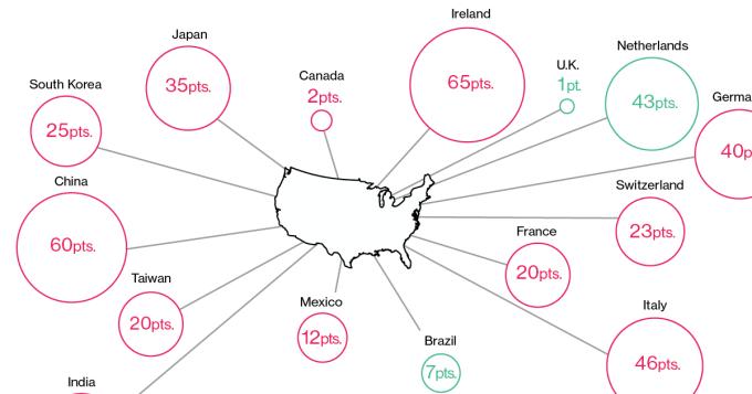 美國與各國貿易逆差、順差規模。圖片來源:《彭博資訊》