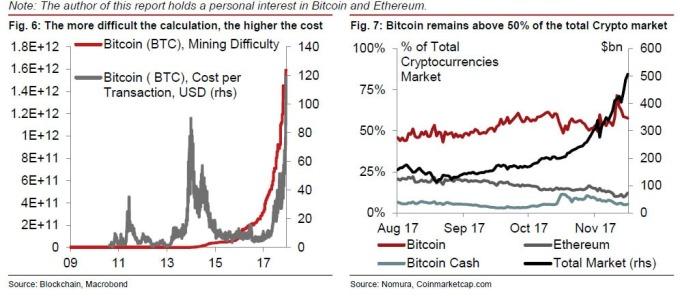 加密貨幣耗電分析(圖表取自Zero Hedge)