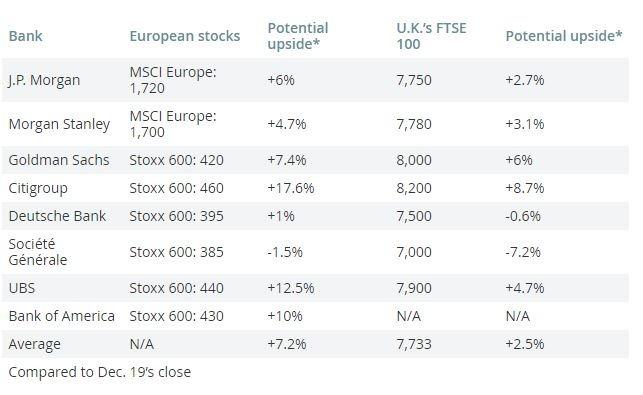 投資銀行大多看好歐股(圖表取自Market Watch)