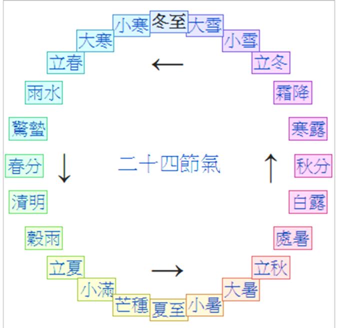 24節氣 (圖:維基百科)