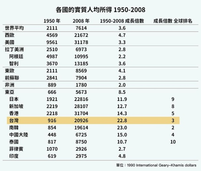 1950 – 2008 之間,台灣戰後經濟表現亮眼,實質人均所得成長倍數名列全球第 3 名。資料來源│Maddison (2010), Historical Statistics of the World Economy: 1-2008 AD 、瞿宛文提供   圖表重製│張語辰