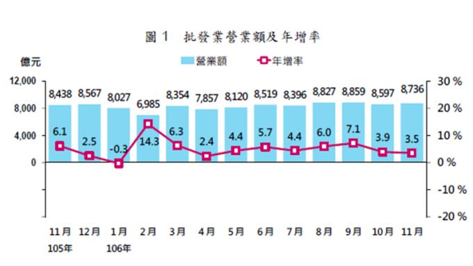 旺季需求 11月批發營業額創歷年同期新高 連13個月成長