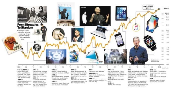 蘋果發展備受矚目(圖取自Barron's網站)