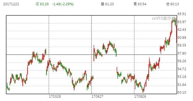 Nike股價日線走勢圖