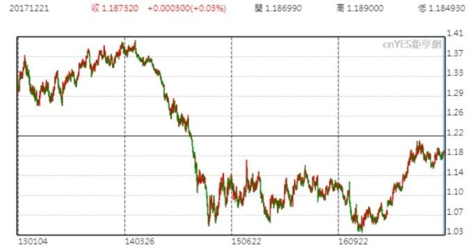 歐元兌美元價格日線趨勢圖