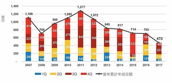 全台商用不動產交易金額走勢 資料來源:高力國際