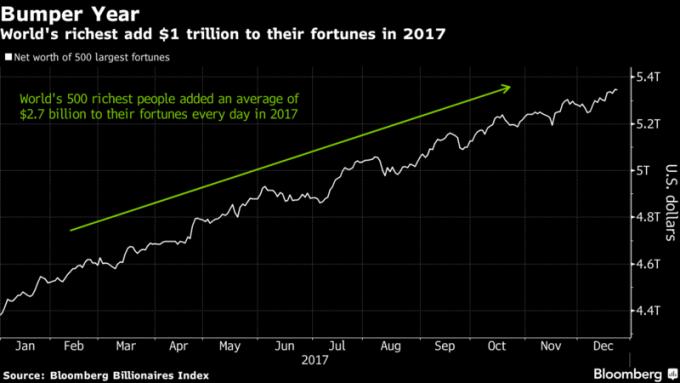 全球超級富豪 2017 年財富增長 1 兆美元。圖片來源:《彭博資訊》