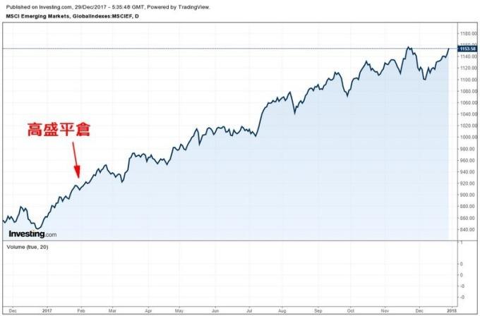 MSCI 新興市場指數日線走勢圖 (今年以來表現)
