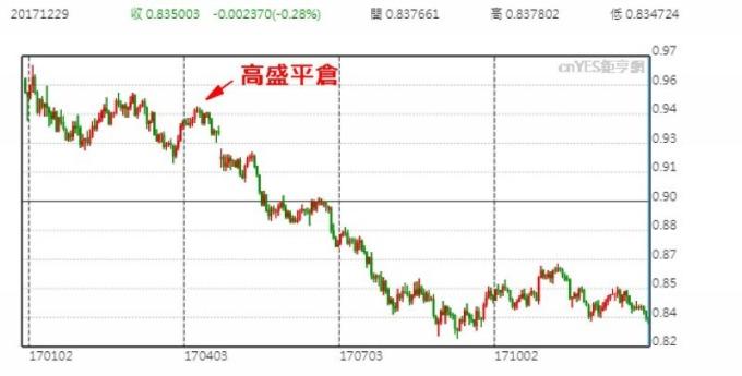 美元兌歐元日線走勢圖 (今年以來表現)