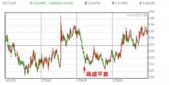 美元兌巴西里爾日線走勢圖 (今年以來表現)