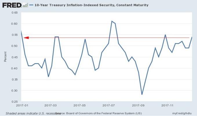 十年期美抗通膨債券 (TIPS) 殖利率走勢圖 (今年以來表現) 圖片來源:Fred