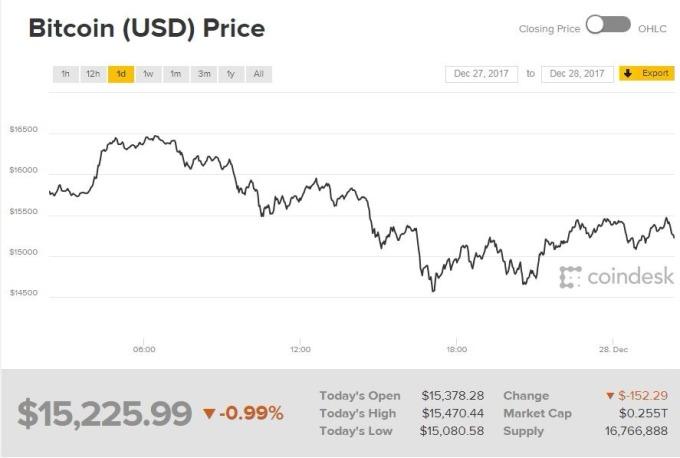 比特幣報價(圖表取自coindesk)