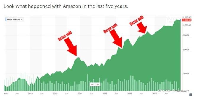 亞馬遜執行長販售股票時間與股票趨勢 / 圖:MarketWatch