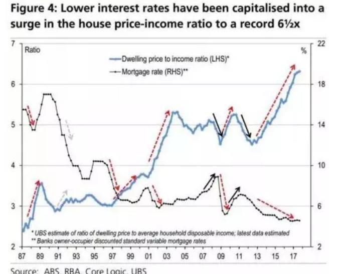 澳洲房價收入比。(圖:FX168財經網)