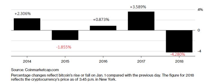 比特幣自2014年以來開年漲跌狀況 (與前日交易價格相比)