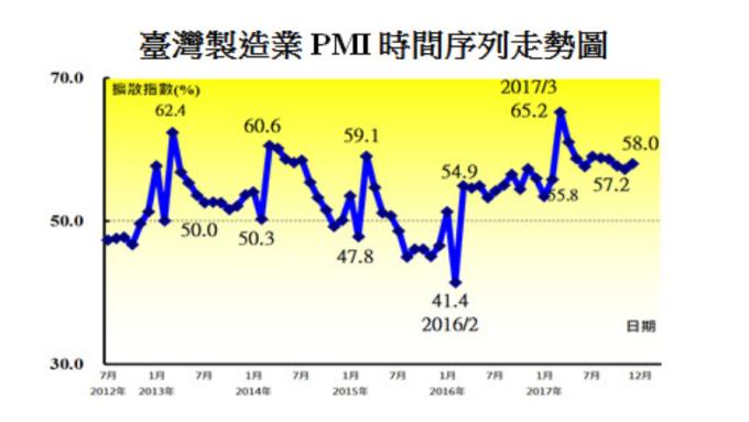台製造業PMI續擴張 但小心食品、紡織未來半年轉緊縮