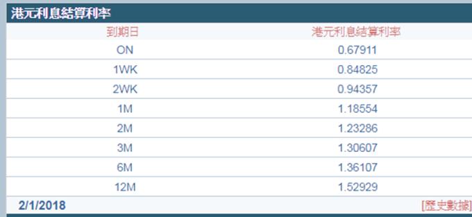 港元1個月拆款利率回落至1.18水平。(圖:香港財資市場公會)