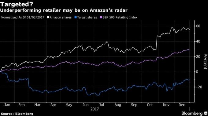 股價:亞馬遜(白)Target(藍)S&P500(紫)/ 圖:彭博
