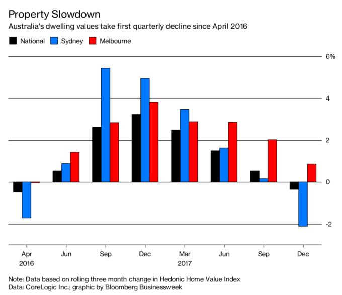 澳洲季度住房價格創2016年4月以來首次下降
