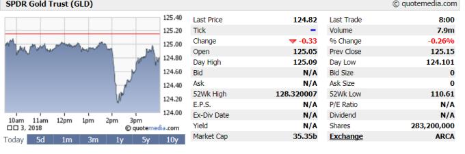 SPDR Gold Trust週三(1月3日)常規交易時段開盤時小幅回落。