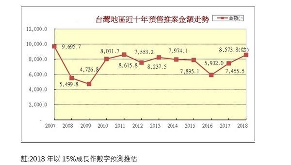 資料來源:鄉林建設 金額單位:億元
