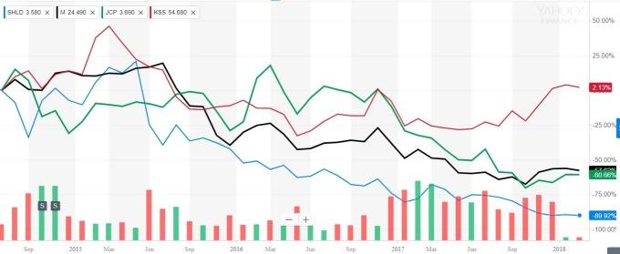 美4大零售商股價圖 / 圖:yahoofinance