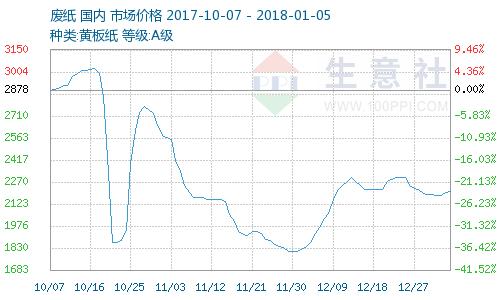 中國廢紙市場價格走勢圖 (近三個月以來表現) 圖片來源:生意社