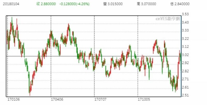 紐約天然氣期貨價格 (近一年以來走勢)