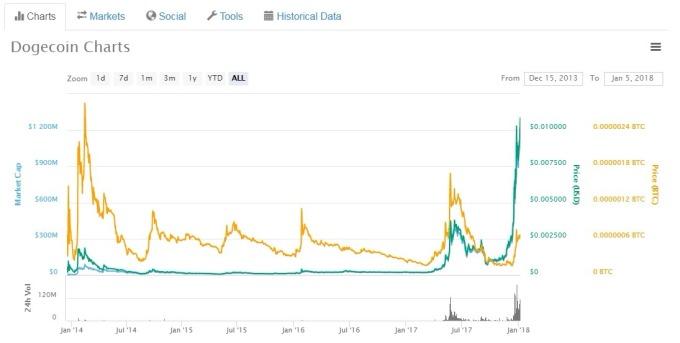 「狗狗幣」(Dogecoin) 的市值已超過 11 億美元。(圖:翻攝自 Coinmarketcap.com)