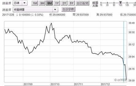 (圖一:新台幣兌換美元匯價曲線圖,鉅亨網首頁)