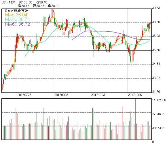 紐蒙特礦業股價