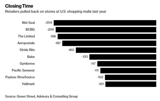 倒閉或不續約的零售品牌 / 圖:彭博