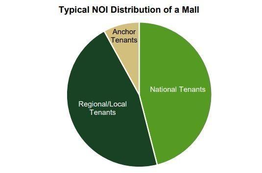 購物中心 Mall 的盈利來源 / 圖:GreenStreet
