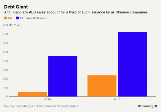螞蟻金服發行的ABS占中國市場的1/3。(圖:彭博)