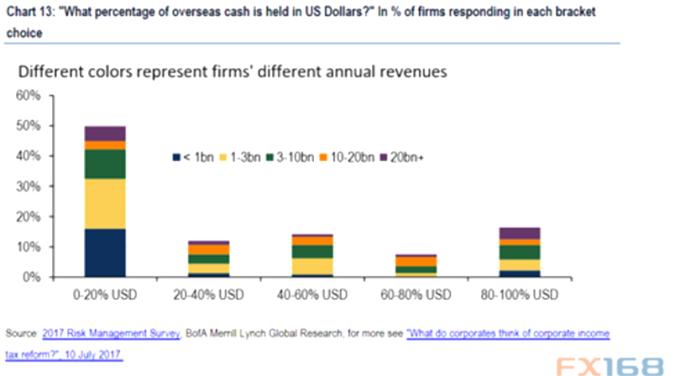 海外現金美元佔比。 (圖:美銀、FX168財經網)