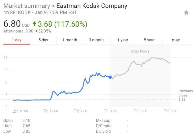 柯達股價日線趨勢圖 / 圖:谷歌