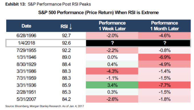 RSI過高後股市表現差(圖表取自Zero Hedge)