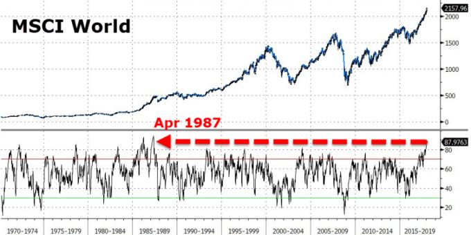 MSCI全球股市RSI創高(圖表取自Zero Hedge)