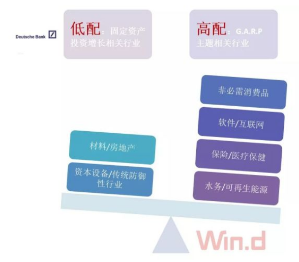 圖取材自Wind資訊