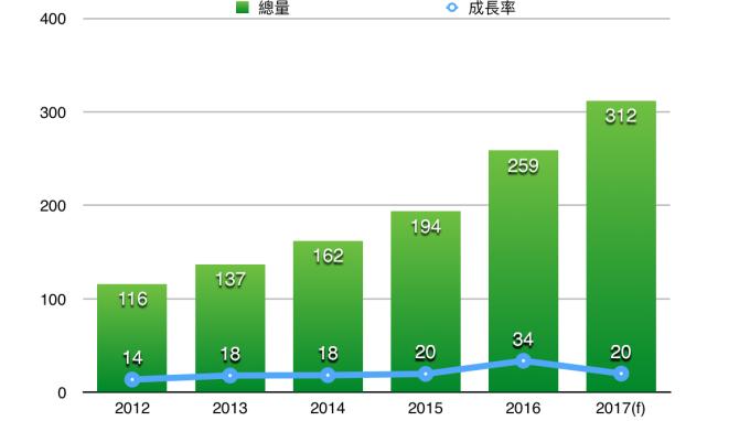 2017年台灣數位廣告可望突破310億元
