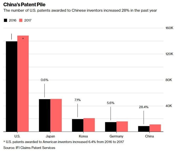 美國專利獲取量 / 圖:彭博
