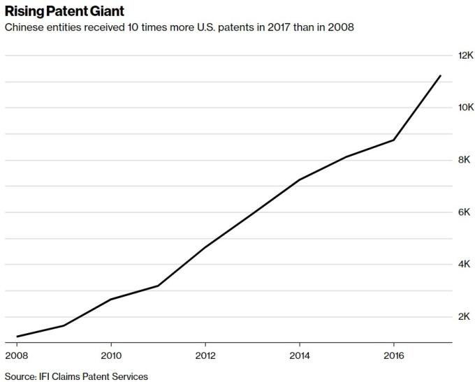 中國於美國獲得的專利量 / 圖:彭博