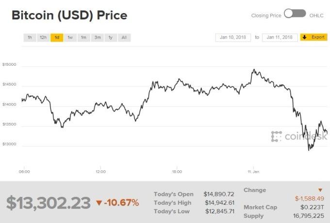比特幣價格周四重挫(圖表取自coindesk)