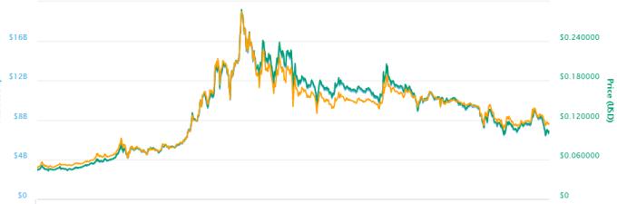 波場幣今年以來的走勢暴漲暴跌。(圖)
