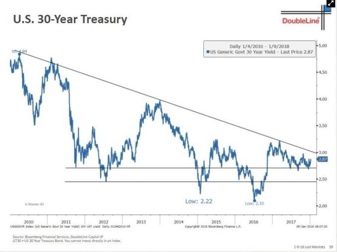 岡拉克要觀察30年期公債殖利率(圖表取自Zero Hedge)