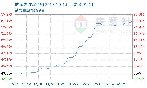 中國近3個月的鈷價。(圖取材自生意社)