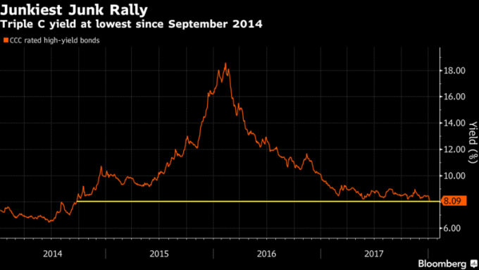 CCC等級的垃圾債券收益率不斷下滑
