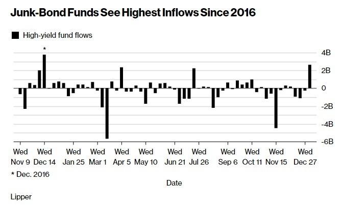 大筆資金湧入垃圾債券市場